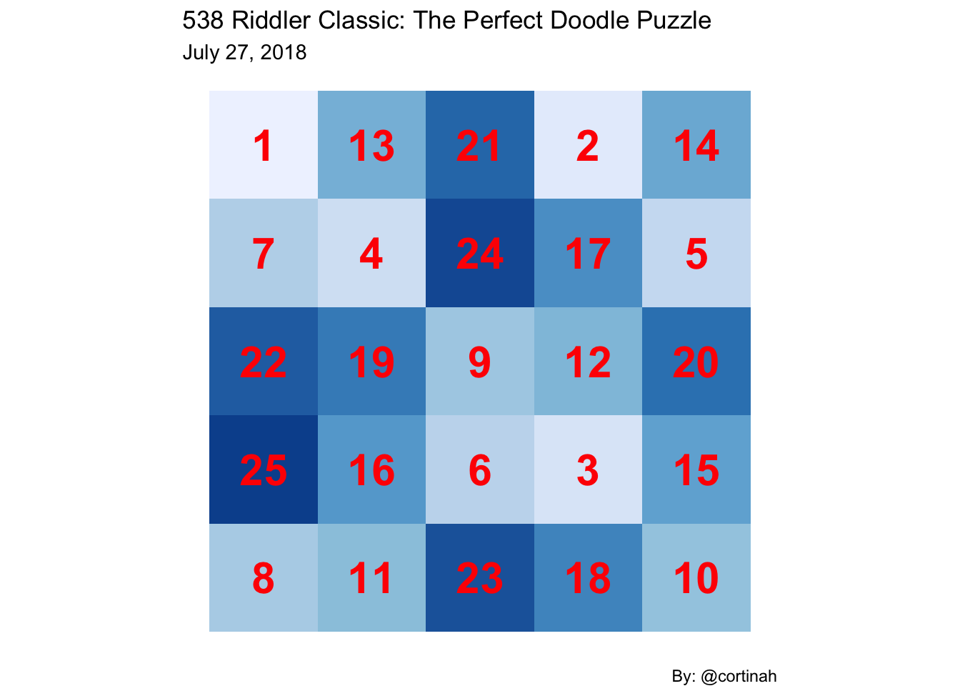 Riddler Classic: The Perfect Doodle Puzzle