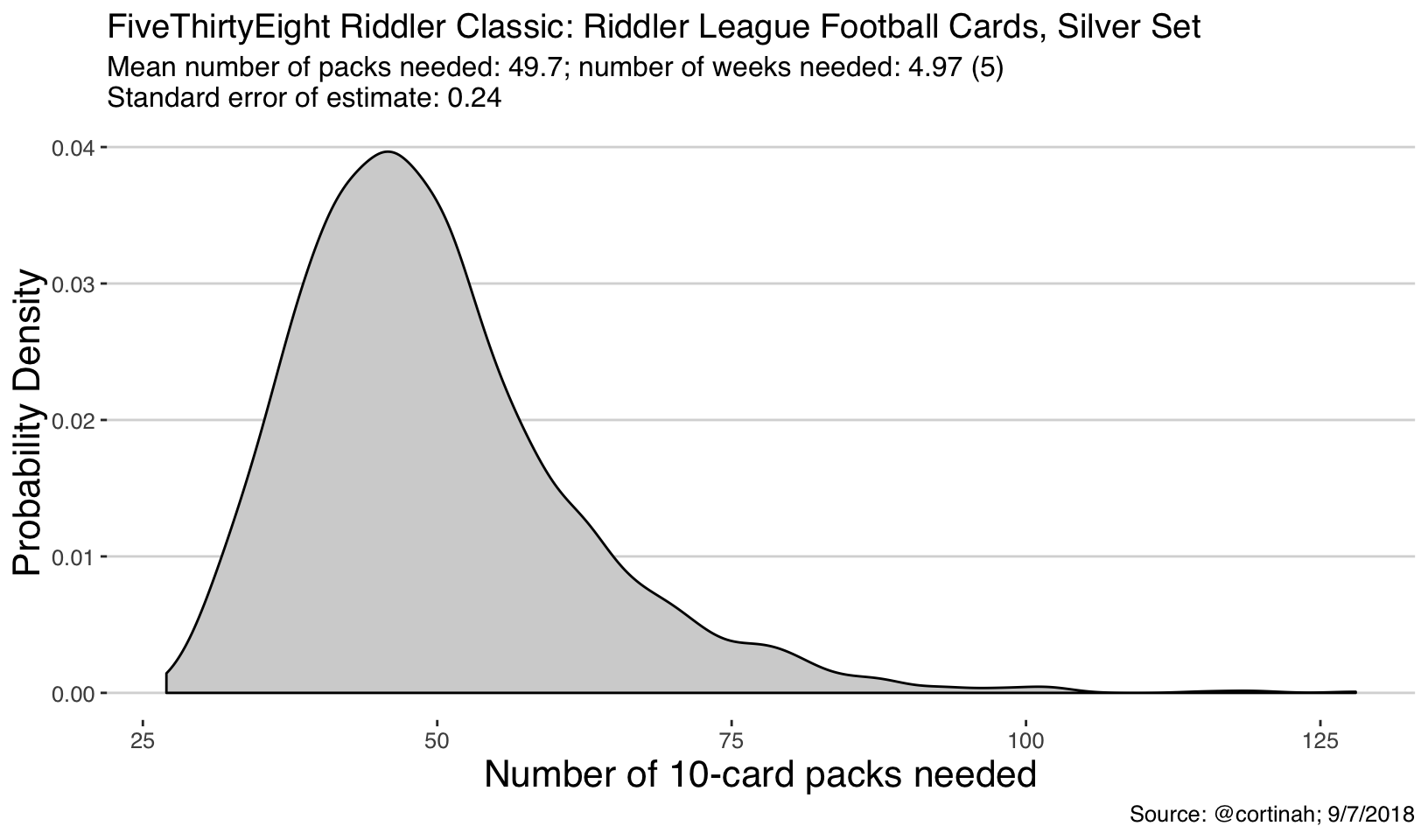Riddler Classic: Riddler League Football Cards